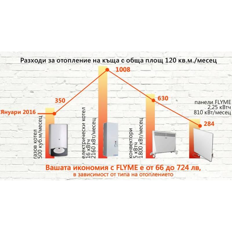 икономия на енергия с Flyme