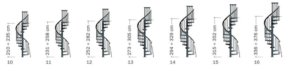 Брой стъпала при различните височини