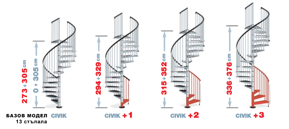 Схема с добавяне и изваждане на стъпала към базавия модел на стълбата и постигане на различна височина