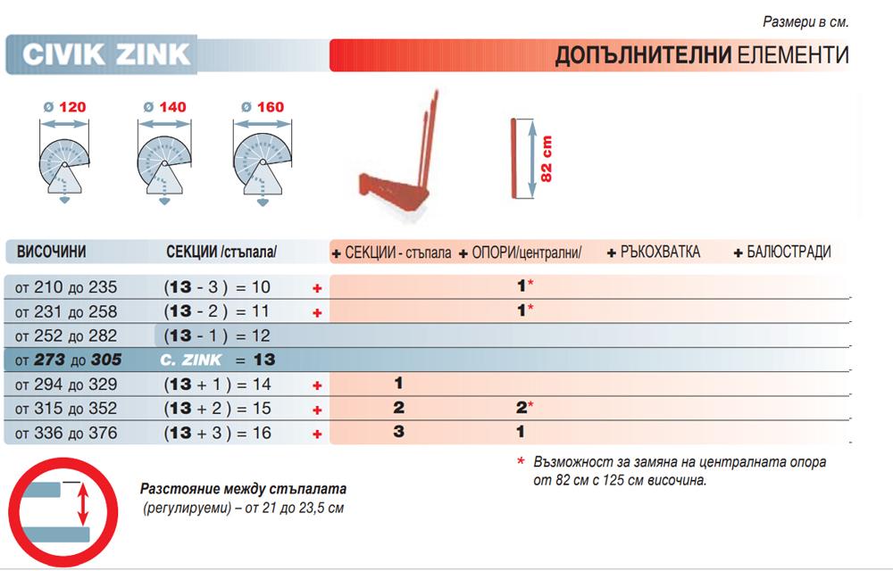 Всички възможни комбинации и необходими допълнителни елементи за стълбата CIVIK