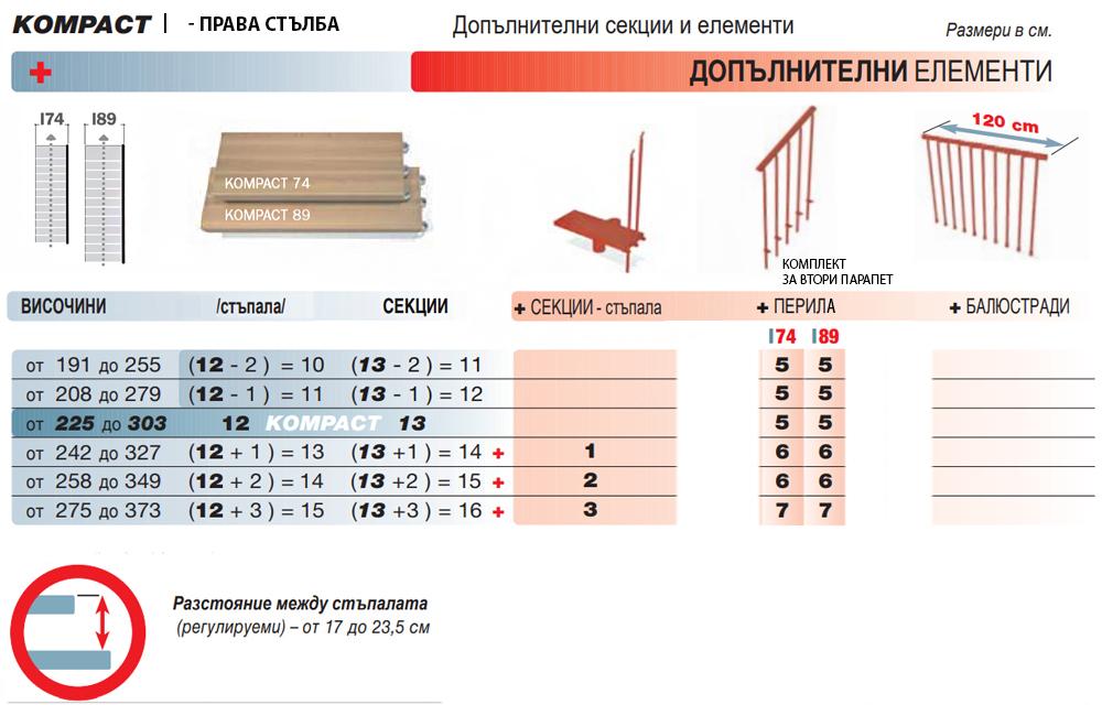 Права стълба - добавяне на дапълнителни елементи