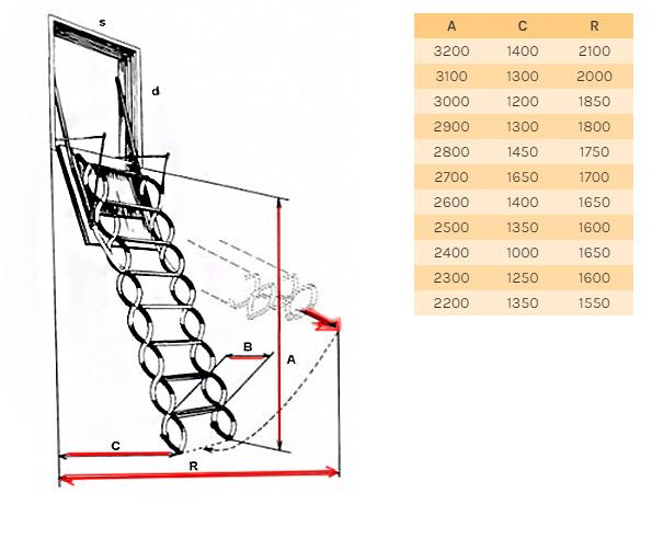 Размери на метални таваски стълби LUSSO