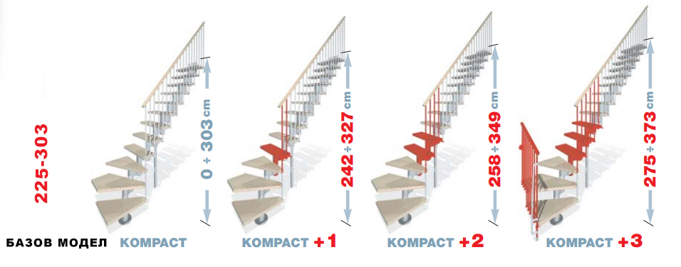 Стълба Kompakt L - схема с добавяне и изваждане на стъпала към базавия модел на стълбата и постигане на различна височина
