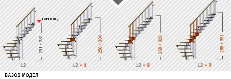 Добавяне на допълнителни стъпала към базовия модел
