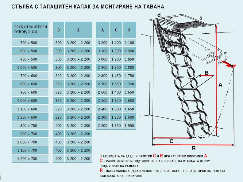 Размери на стълбите